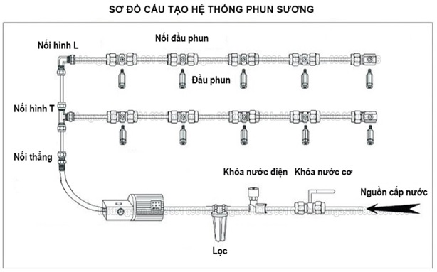 so do he thong phun suong